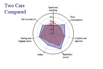 SharpPlot 3 57 User Manual: Polar and Radar charts